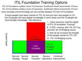 ITIL Foundation Training Options