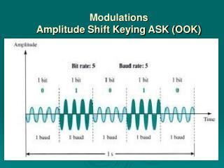 Modulations Amplitude Shift Keying ASK (OOK)
