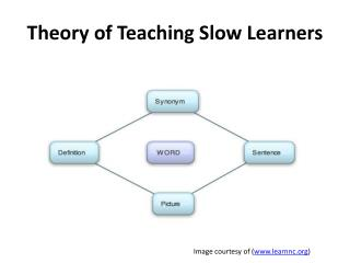 Theory of Teaching Slow Learners