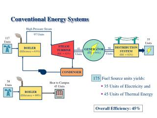Conventional Energy Systems