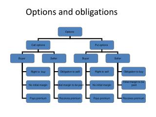Options and obligations
