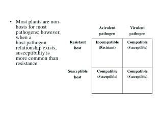 Most plants are non-hosts for most pathogens; however, when a host:pathogen relationship exists, susceptibility is more