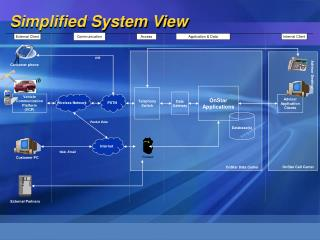 Simplified System View