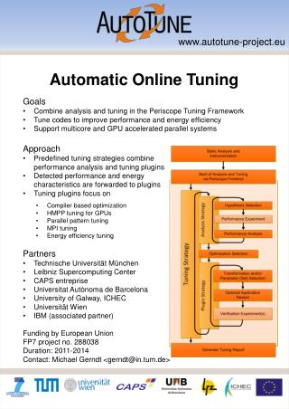 Automatic  Online Tuning