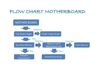 FLOW CHART MOTHERBOARD