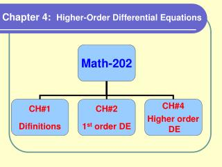 Chapter 4:   Higher-Order Differential Equations