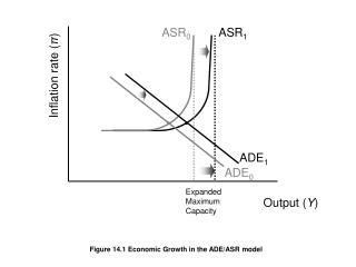 Figure 14.1 Economic Growth in the ADE/ASR model
