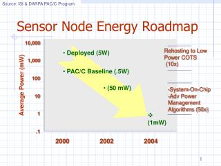 Sensor Node Energy Roadmap