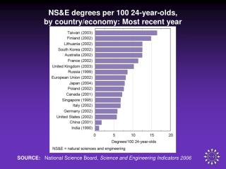 NS&E degrees per 100 24-year-olds, by country/economy: Most recent year