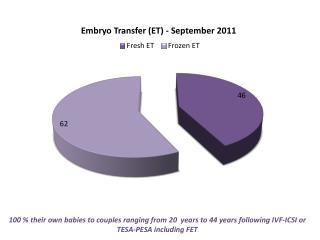 Embryo Transfer - September 2011(1)