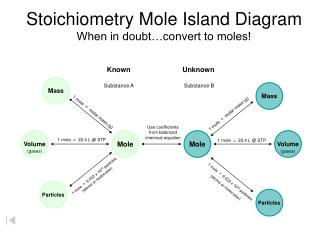 Stoichiometry Mole Island Diagram When in doubt…convert to moles!