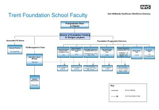 Trent Foundation School Faculty
