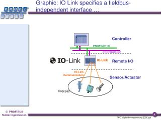 Graphic: IO Link specifies a fieldbus-independent interface …