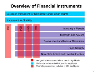 Overview of Financial Instruments