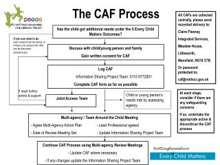 The CAF Process