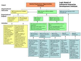 Logic Model of Industrial Enterprise Development Institute
