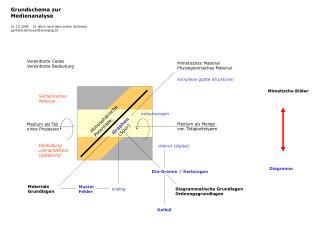 Diagrammatische Grundlagen Ordnungsgrundlagen