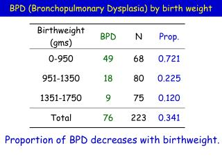 BPD (Bronchopulmonary Dysplasia) by birth weight