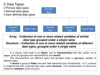 C Data Types: Primary data types  Derived data types User-defined data types