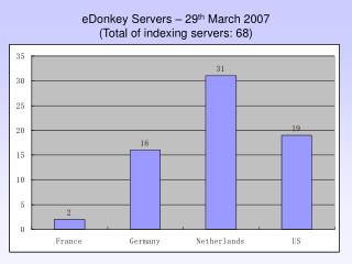 eDonkey Servers – 29 th  March 200 7 (Total of indexing servers: 68)
