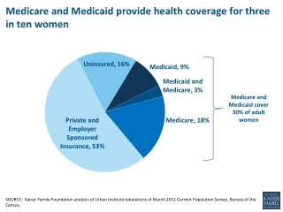Medicare and Medicaid