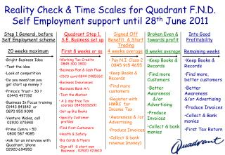 Reality Check & Time Scales for Quadrant F.N.D. Self Employment support until 28 th  June 2011