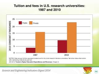 Tuition and fees in U.S. research universities:  1987 and 2010