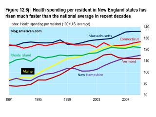 Index: Health spending per resident (100=U.S. average)