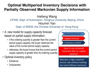 Optimal Multiperiod Inventory Decisions with Partially Observed Markovian Supply Information