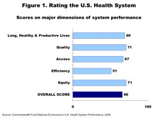 Figure 1. Rating the U.S. Health System Scores on major dimensions of system performance