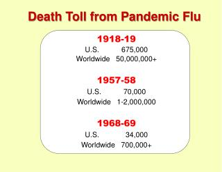 Death Toll from Pandemic Flu