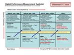 Digital Performance Measurement Evolution Enterprise Dashboards: From Anecdotal Observations to True Accountability