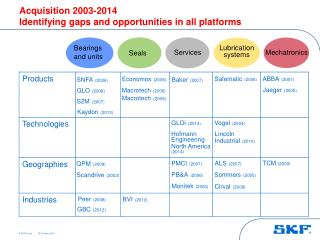 Acquisition 2003-2014 Identifying gaps and opportunities in all platforms