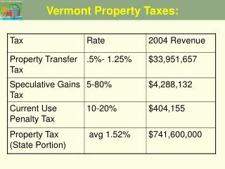 Vermont Property Taxes: