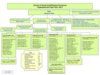 School of Social and Behavioral Sciences Organizational Chart FALL 2013