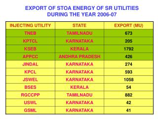 EXPORT OF STOA ENERGY OF SR UTILITIES DURING THE YEAR 2006-07