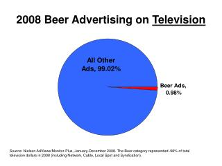 2008 Beer Advertising on  Television