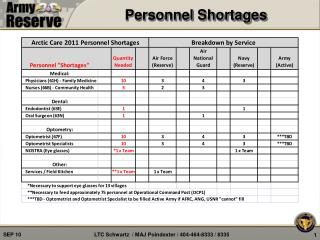 Personnel Shortages