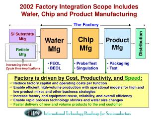 2002 Factory Integration Scope Includes Wafer, Chip and Product Manufacturing