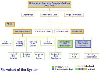 Underground Coal Mine Supervisor Training (Index Page)