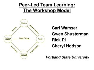 Peer-Led Team Learning:  The Workshop Model