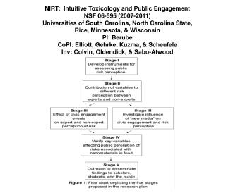 NIRT: Intuitive Toxicology and Public Engagement NSF 06-595 (2007-2011)