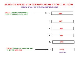 AVERAGE SPEED CONVERSION FROM FT/SEC. TO MPH [ ROUND STEPS # 4-7 TO THE NEAREST TENTH (0.0)]