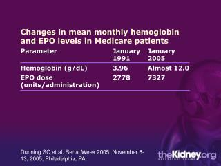 Changes in mean monthly hemoglobin and EPO levels in Medicare patients