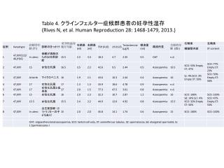 Table 4.  クラインフェルター症候群患者の妊孕性温存 ( Rives  N, et al. Human Reproduction 28: 1468-1479, 2013 .)