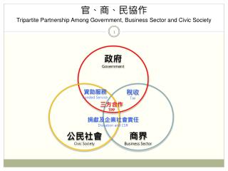 官、商、民協作 Tripartite Partnership Among Government, Business Sector and Civic Society
