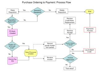 Purchase Ordering to Payment: Process Flow