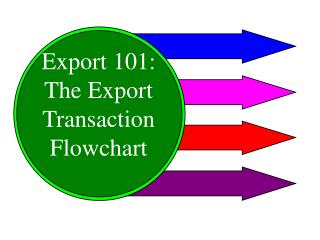 Export 101: The Export Transaction Flowchart