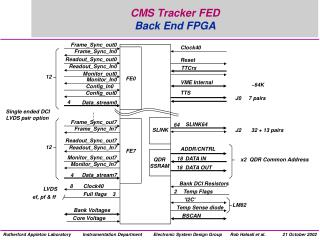 CMS Tracker FED Back End FPGA