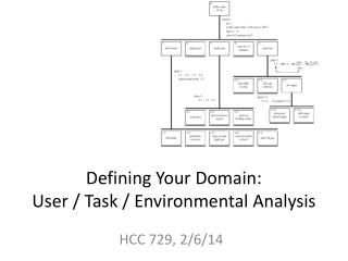 Defining Your Domain:  User / Task / Environmental Analysis